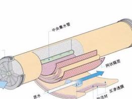 反渗透膜寿命与鉴别污染类型